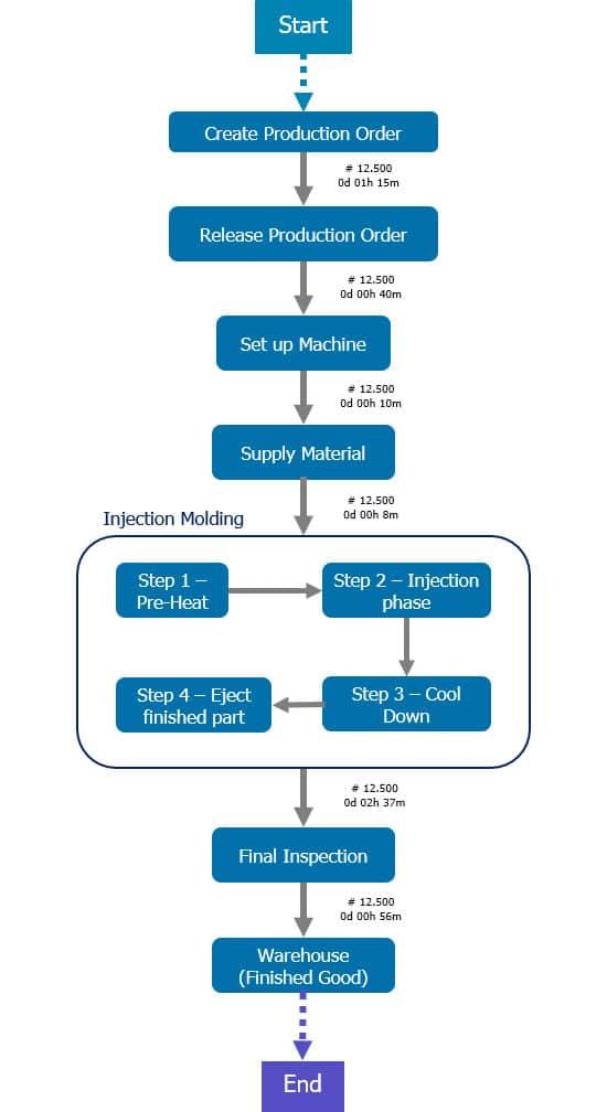 Process_Mining_Plan_vs_Realität_1